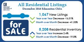 Edmonton Realtor 2016  summary statistics